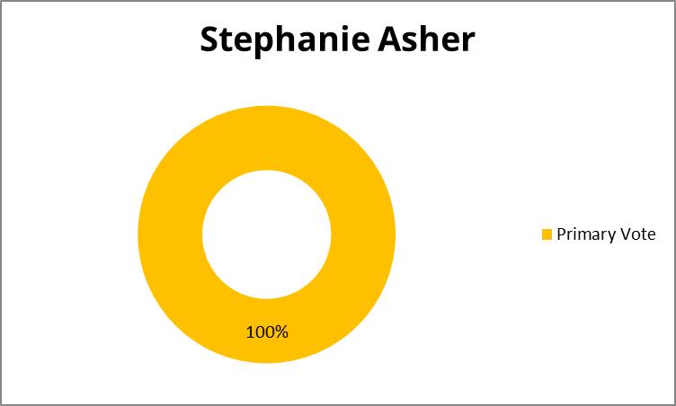 Stephanie Asher