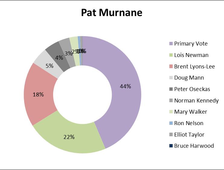 Pat Murnane
