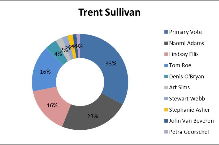 Trent Sullivan