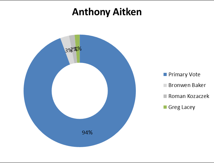 Anthony Aitken