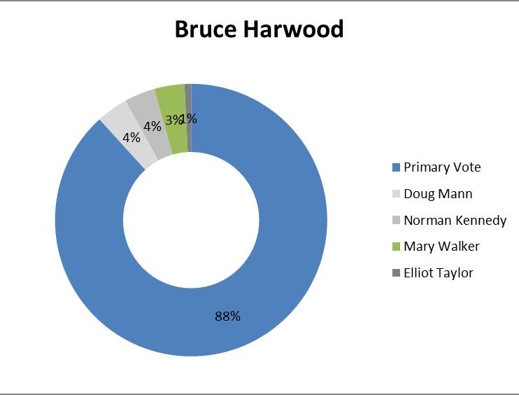 Bruce Harwood