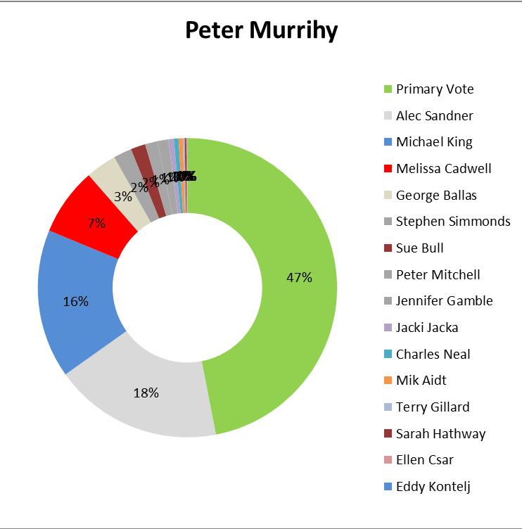 Peter Murrihy