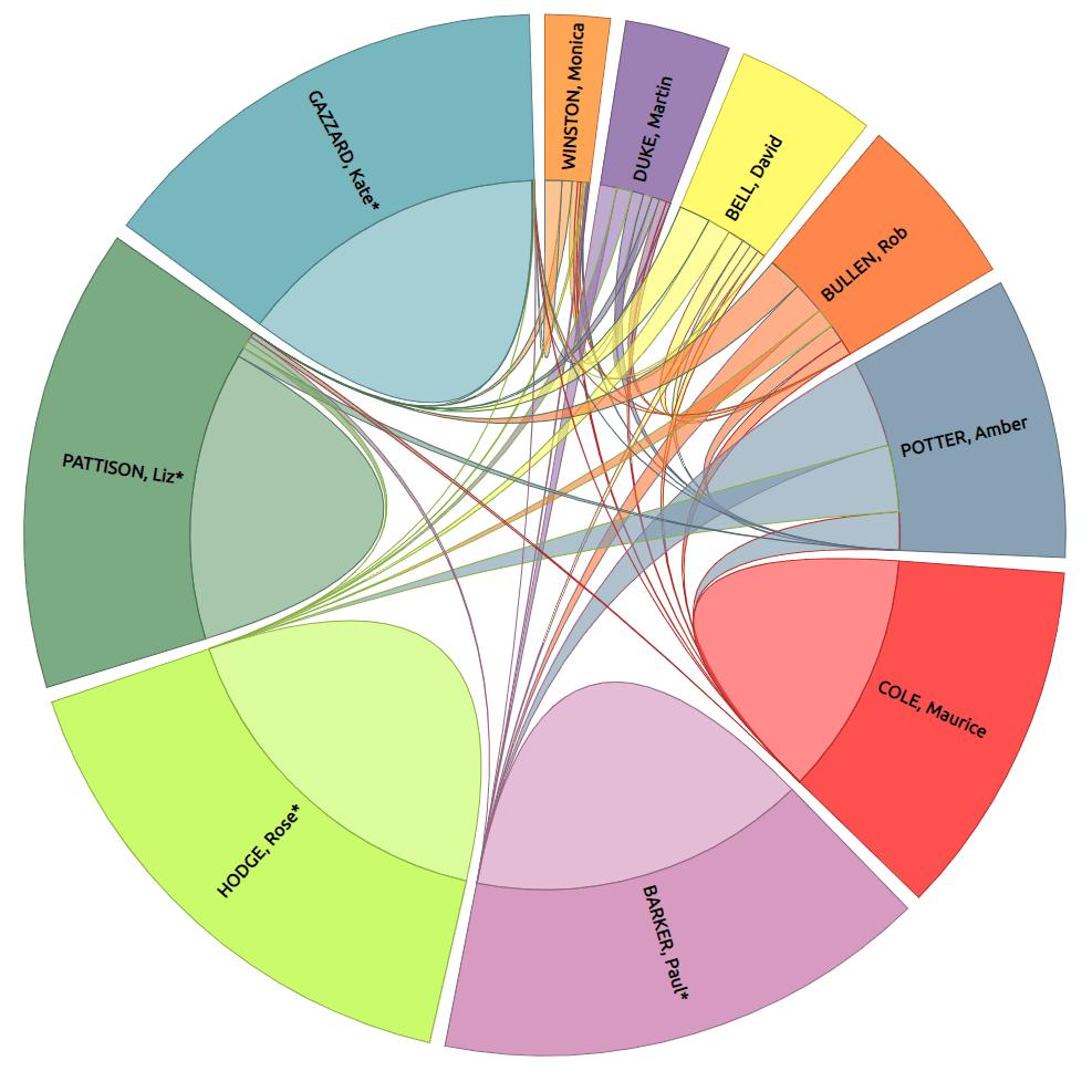 Torquay Ward preference flow diagram