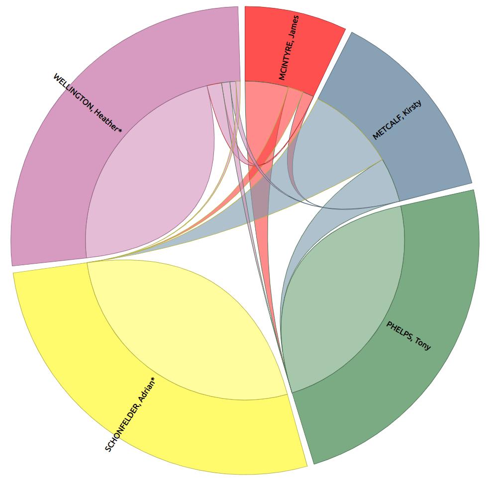 Winchelsea Ward preference flow diagram